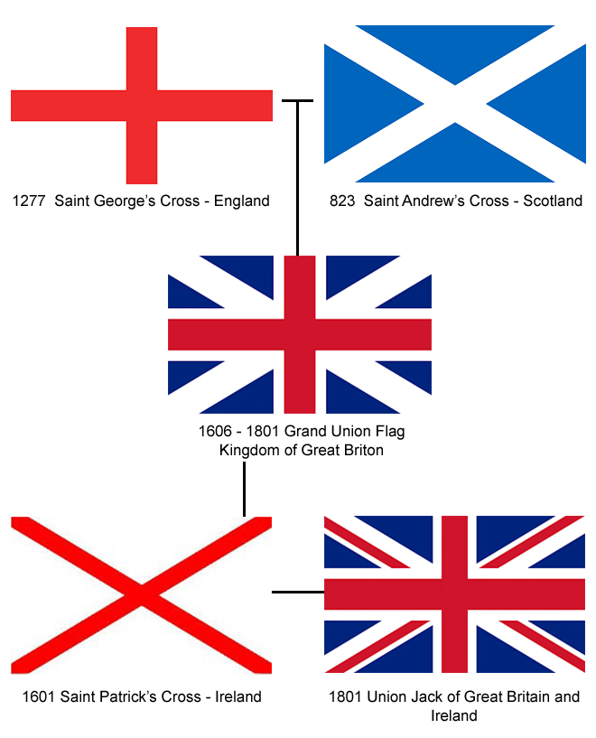 Will the Union Jack get a makeover? - Entyce Creative