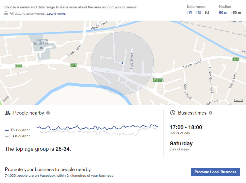 Facebook Local Insights